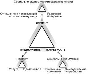 Social_sistem